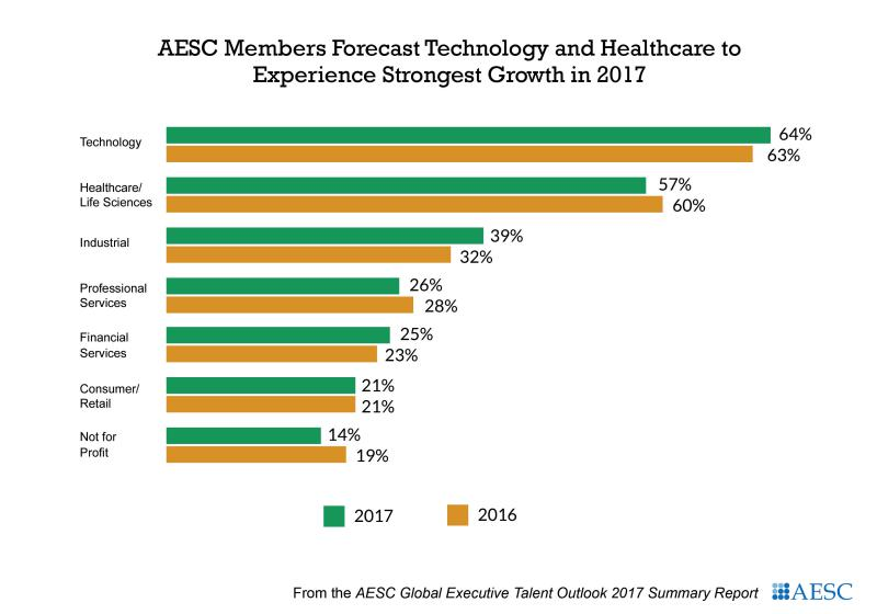 AESC Global Executive Outlook Report