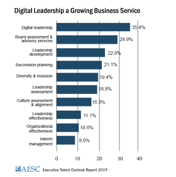 Digital Leadership A Growing Service