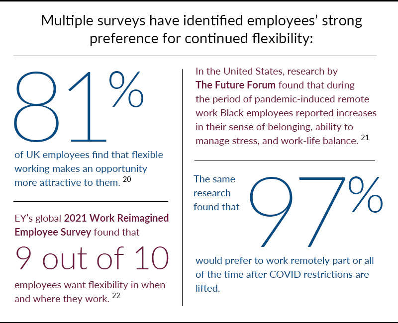 Employees have strong preferences for continued work flexibility