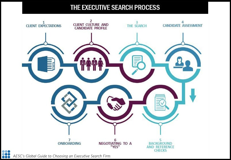 The Executive Search Process
