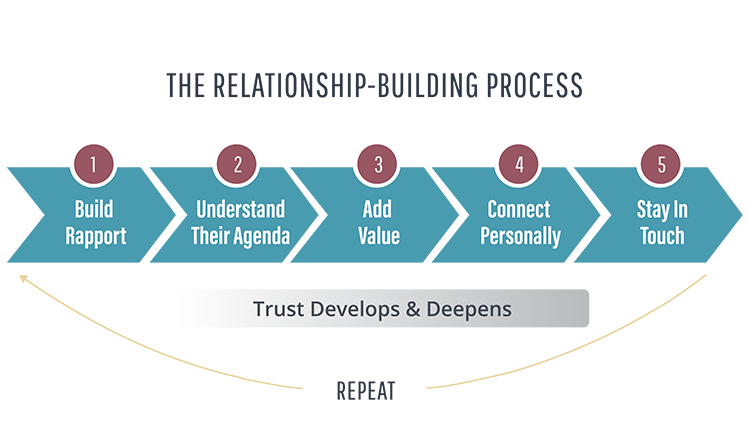 The Relationship Building Process