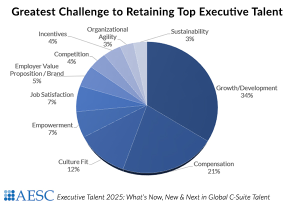 Challenge to Retaining Top Talent