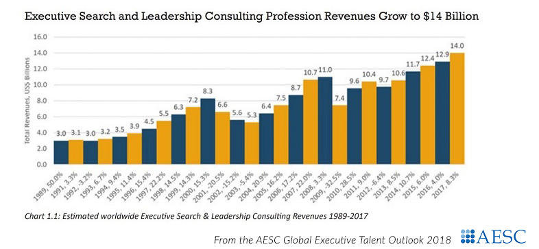 Executive Search Outlook Revenues Chart 2018